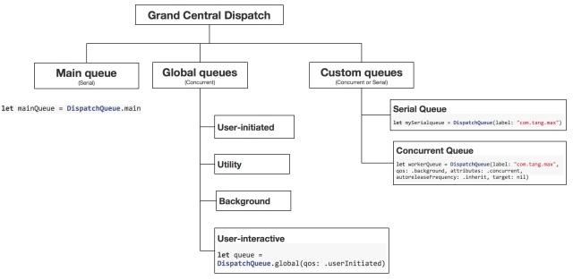 iOS Grand Central Dispatch | Hello Mobile
